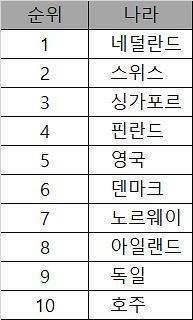 한국, 온라인 쇼핑환경 152개국 중 19위…보안은 미흡