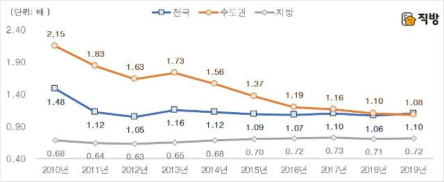 올해 서울 신규 아파트, 노후 아파트 가격 처음으로 앞질렀다