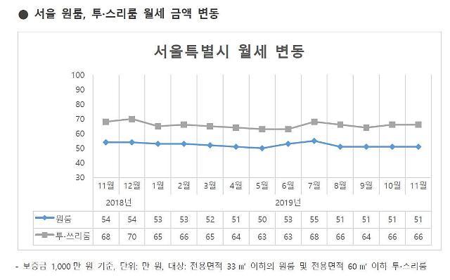 서울시 원룸 평균 월세는 51만원...최대는 강남(62만원), 최저는 노원(36만원)