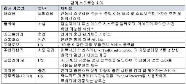 메르세데스-벤츠 코리아, '커넥티드카 스타트업 해커톤' 개최