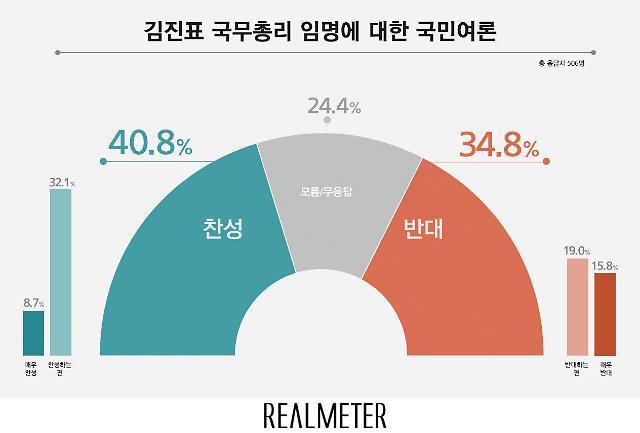 김진표 국무총리 카드…찬성 40.8% vs 반대 34.8%