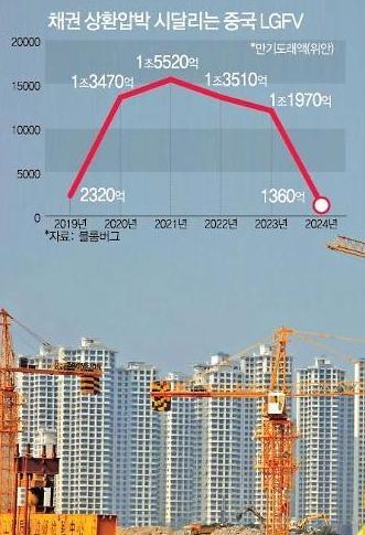 中경제, 내년에 더 큰 디폴트 위기 온다