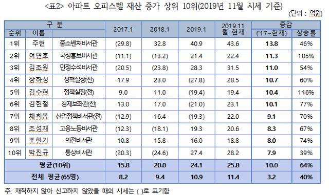 """청와대 참모진 부동산 재산 3년간 3억↑…""""공시지가 시세반영 개선 필요"""""""
