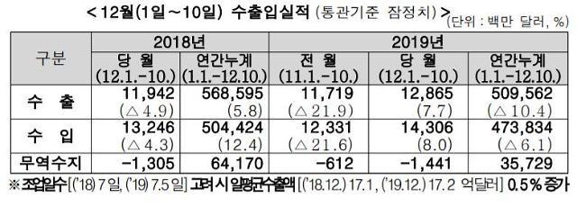 12월 1∼10일 수출 7.7% 증가…반도체 23%↓