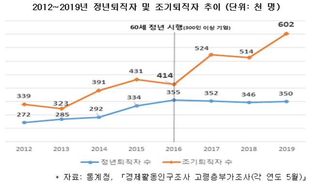 """韩经研:""""60岁延长退休年龄后增加的企业负担……失业人数也在增加"""""""
