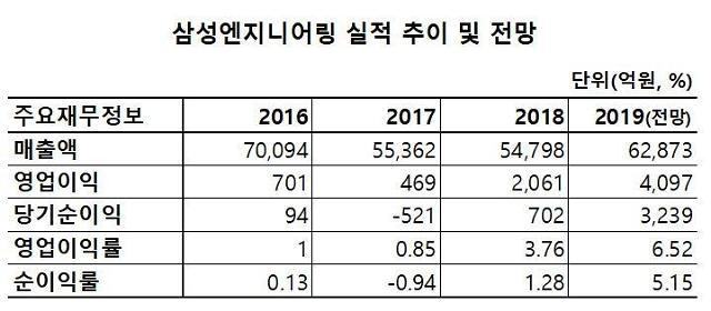 아픈 만큼 성숙해진 삼성엔지니어링… 올해 흑자규모 작년 '두 배'