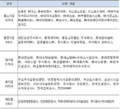 """""""워라벨 실현""""…롯데건설 등 44곳 '여가친화기업' 인증"""