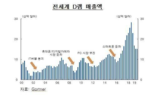 [통화신용정책보고서] 반도체 단가 상승 추세…내년 중반께 수출 회복