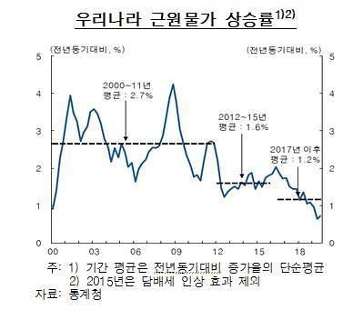 """[통화신용정책보고서] """"근원물가 상승률, 2021년 이후 높아질 것"""""""