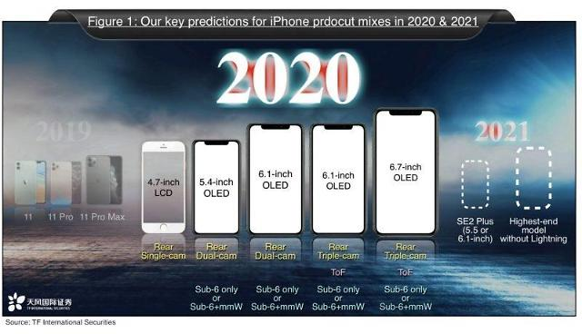 """""""2020년 애플 5G 아이폰, 아이폰11시리즈보다 크게 비싸지 않을 것"""""""