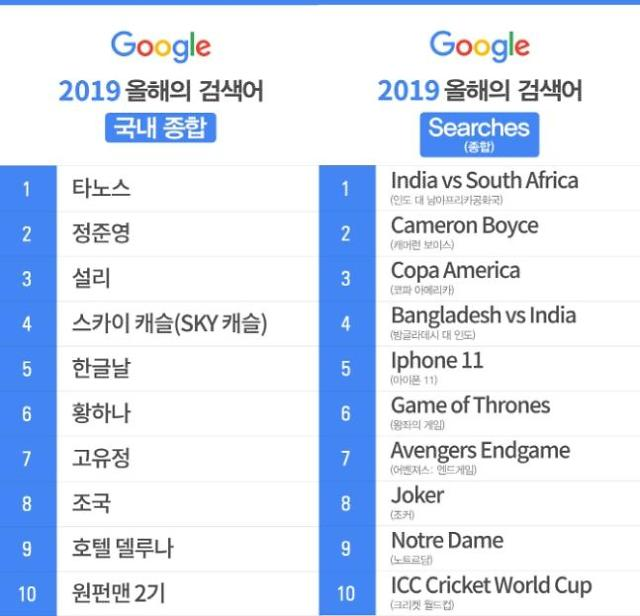 谷歌发布2019韩国人气搜索词 郑俊英排在第二位