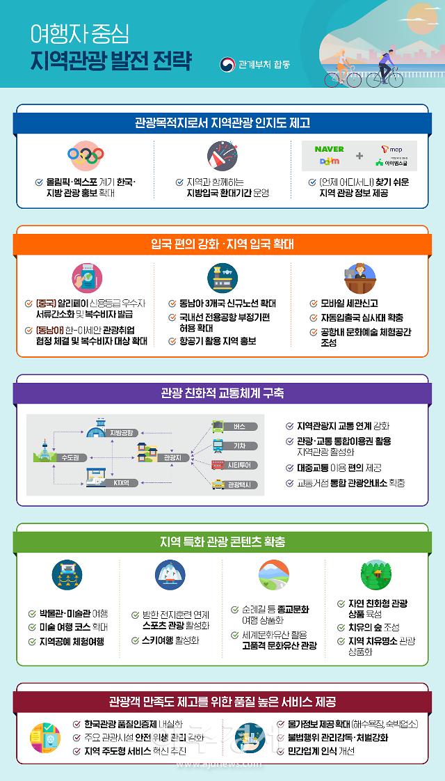 무비자 입국 확대·지방공항 활성화…지역관광 발전 '앞장'