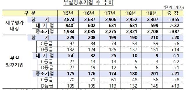 경기 침체에 부실징후 중소기업 180→201개사 증가