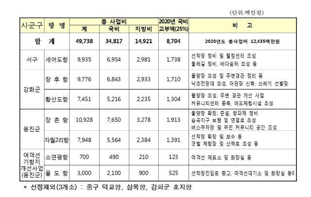 인천시, 2020년 어촌뉴딜300  5개소 선정