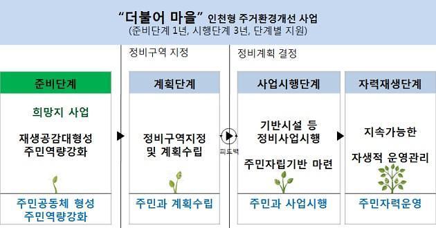 인천시, 저층주거지 주거환경개선을 위한 희망지 공모