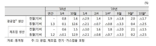 """정부, 그린북서 2개월 연속 """"수출·건설투자가 성장 제약"""" 진단"""
