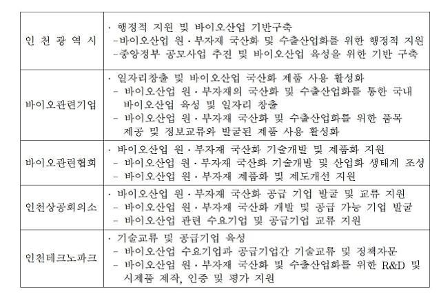 인천시-바이오기업-바이오협회-상공회의소-ITP 등 9개기관, 업무협약 체결