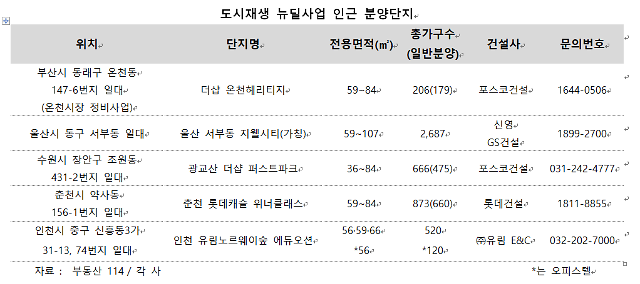 연말연시 분양시장, 도시재생 뉴딜사업 수혜 단지 공급 잇따라