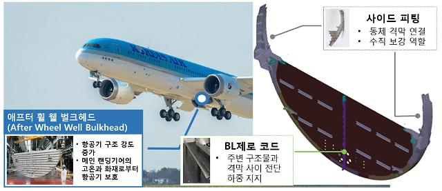대한항공, 상생협력 모범사례 발표...협력사와 부품 국산화