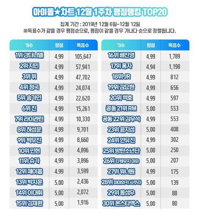 강다니엘, 12월 1주차 아이돌차트 평점랭킹 90주 연속 최다득표…홍자 급상승