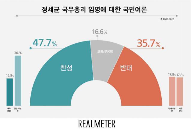 정세균 국무총리 임명 찬성 47.7% vs 반대 35.7%