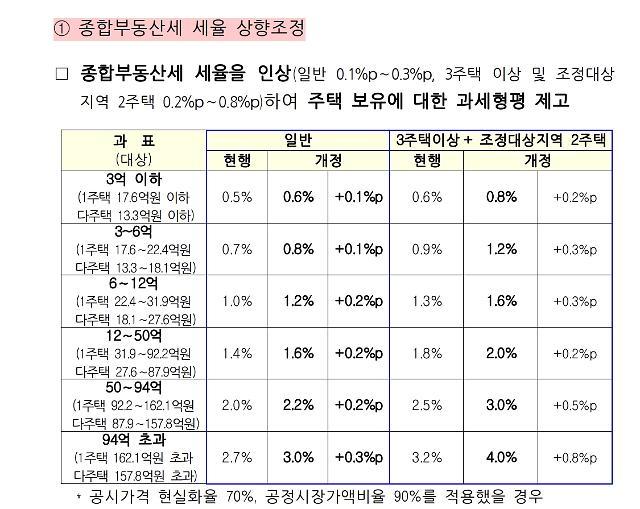 [속보]내년부터 종부세 최고 4%...최대 0.8%p 인상