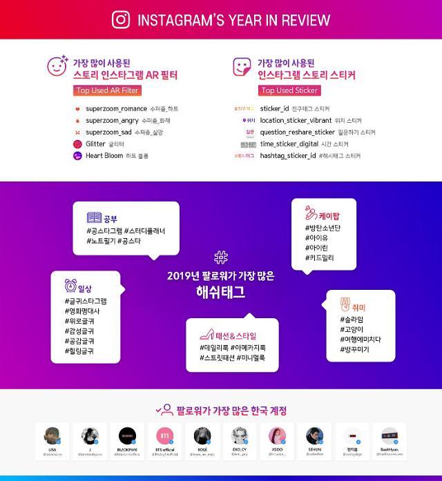 인스타그램 이용자, BTS 듣고 아메카지룩 입고… 2019년 대한민국 트렌드 발표