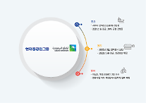 現代重工業持株、サウジアラムコからオイルバンクの売却代金1兆3749億ウォン受領