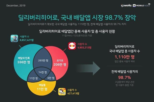 """""""'배민' 품은 딜리버리히어로, 국내 배달앱 시장 98.7% 장악"""""""