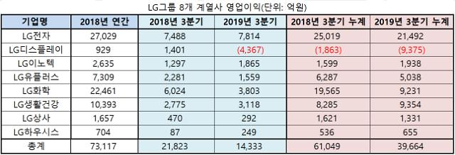 LG그룹, 올해 영업이익 5조원 턱걸이 하나