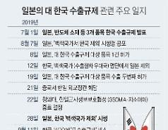 """日, 반도체소재 수출규제 일부 완화…韓 """"아직 갈 길 한참 남았다"""" (종합)"""