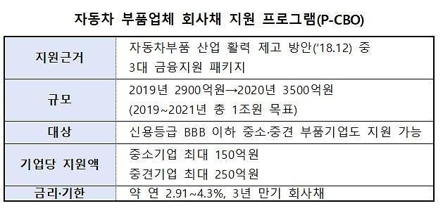 유동성 위기 車 부품기업에 내년 3500억원 장기 자금 지원