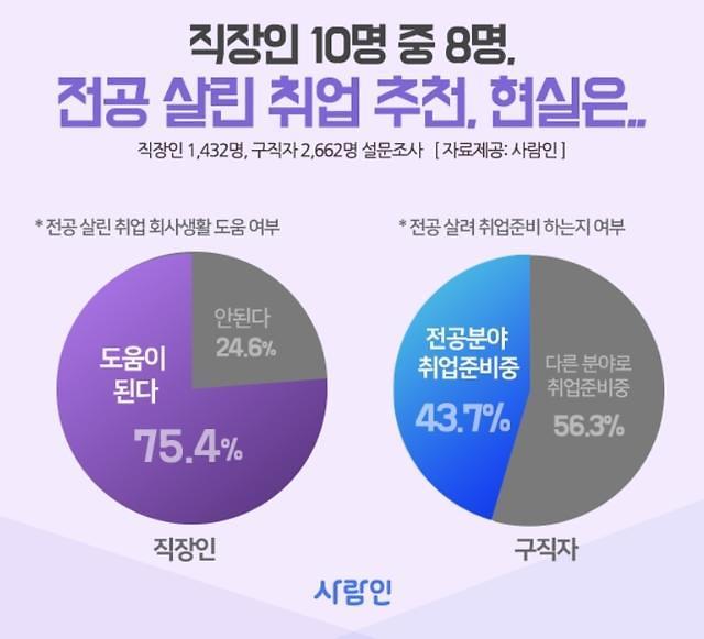韩国四成求职者应聘岗位专业不对口