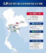 LS産電、タイ鉄道信号制御システムの現代化事業受注