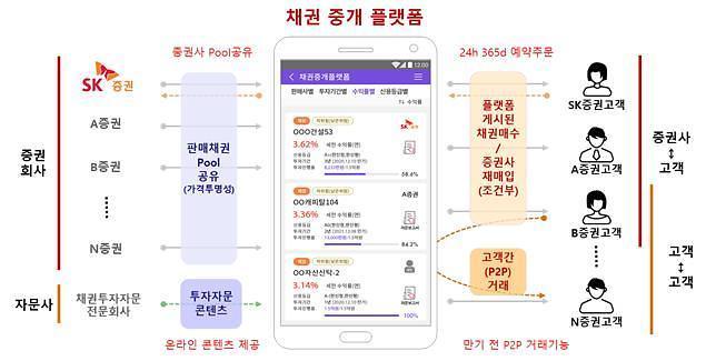 SK증권 채권 중개 플랫폼, 금융위 혁신금융서비스 지정