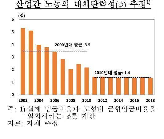 """""""금융위기 이후 산업간 노동이동 경직…성장 둔화 요인 작용"""""""