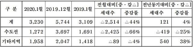 내년 1월 계룡건설 등 주건협 회원 12개사 3230가구 분양