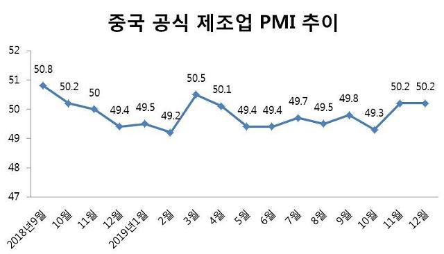 중국 제조업 경기 회복세 뚜렷... 12월 PMI 두달째 확장 (상보)