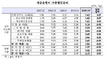 11月の銀行の住担貸、年2.45%「歴代最低」...安心転換ローン供給の影響