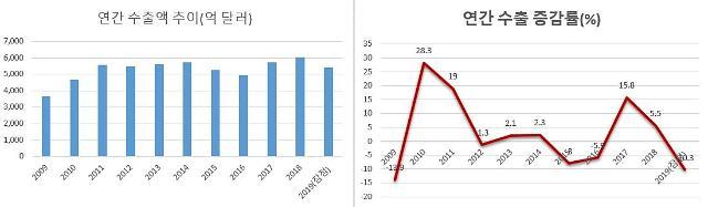 작년 수출 10.3% 감소...10년 만에 두 자릿수 하락