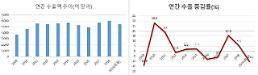 昨年の輸出10.3%減少・・・10年ぶりに二桁の下落