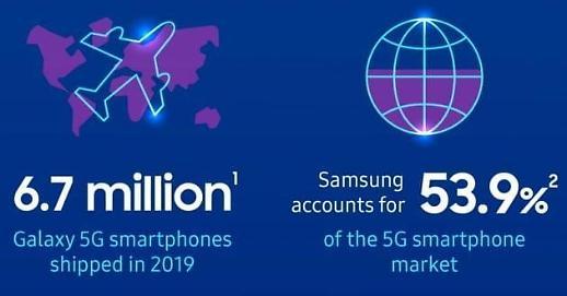 三星电子去年共售出670万部5G手机 占世界销量一半