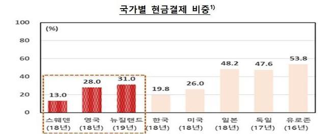 """현금없는 사회 허와 실…""""고령층 국민의 현금접근성 약화"""""""