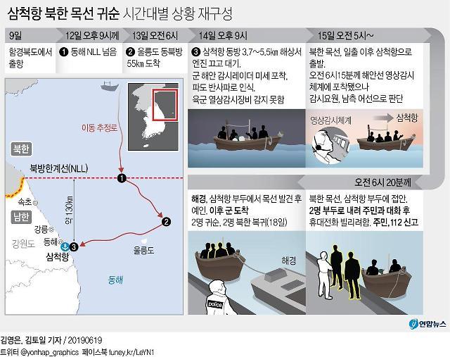 북한 목선 삼척항 입항 사건 징계 억울하다... 장성들 국방부 항소