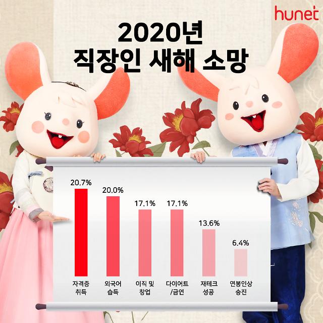 직장인 신년 소망 '건강→자기계발'…결혼·출산은 0.7%에 불과