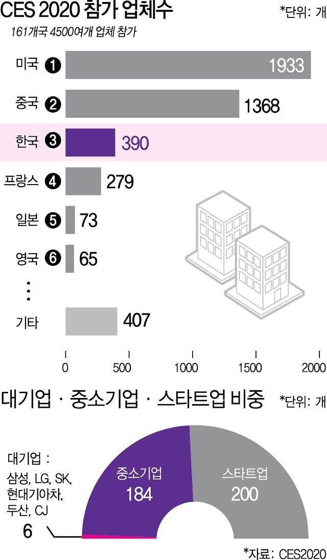 [CES 2020] 韓 CEO 총출동... 코리아 비즈니스 서밋 된 CES