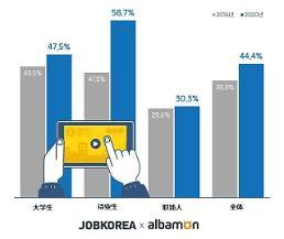 .四成韩国大学生职场人今年将参加公务员考试.