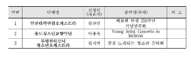 아트센터 인천,인천 아마추어 오케스트라 페스티벌 개최