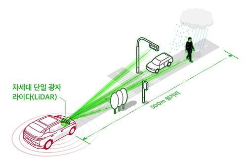 [CES 2020] SK Telecom showcases high-performance Lidar for self-driving