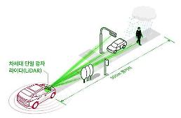 .[CES 2020] SK Telecom showcases high-performance Lidar for self-driving.